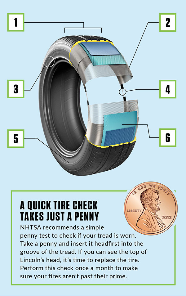 3-D cutaway of car tire