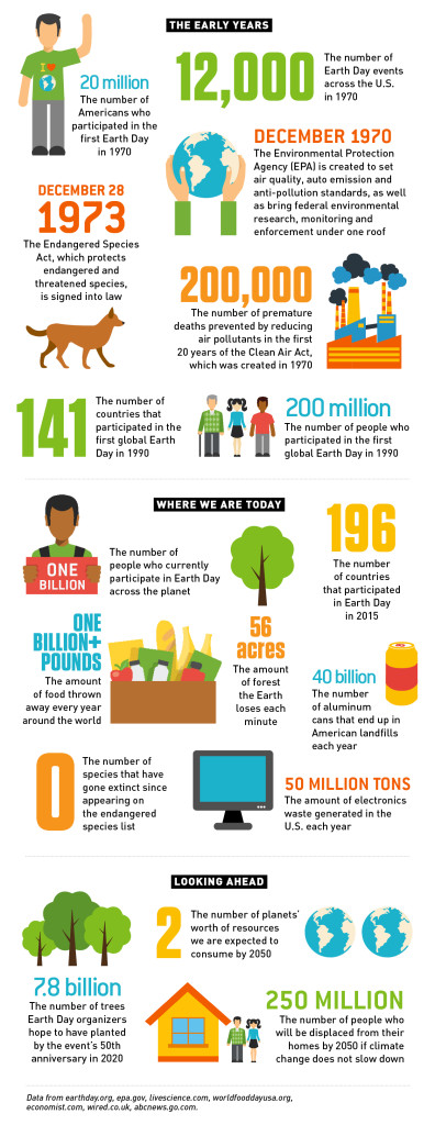Earth Day History by the Numbers