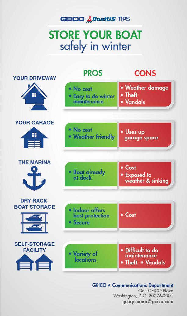 GEICO infographic about the pros and conss of different types of boat storage
