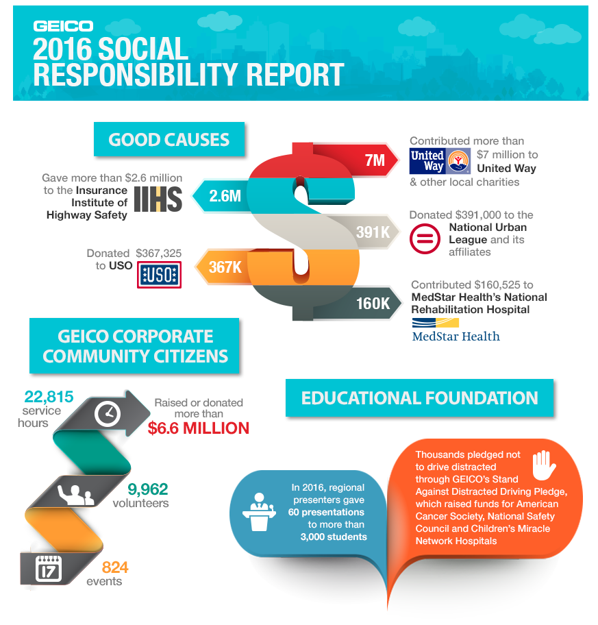 2016 Social Responsibility Report Infographics