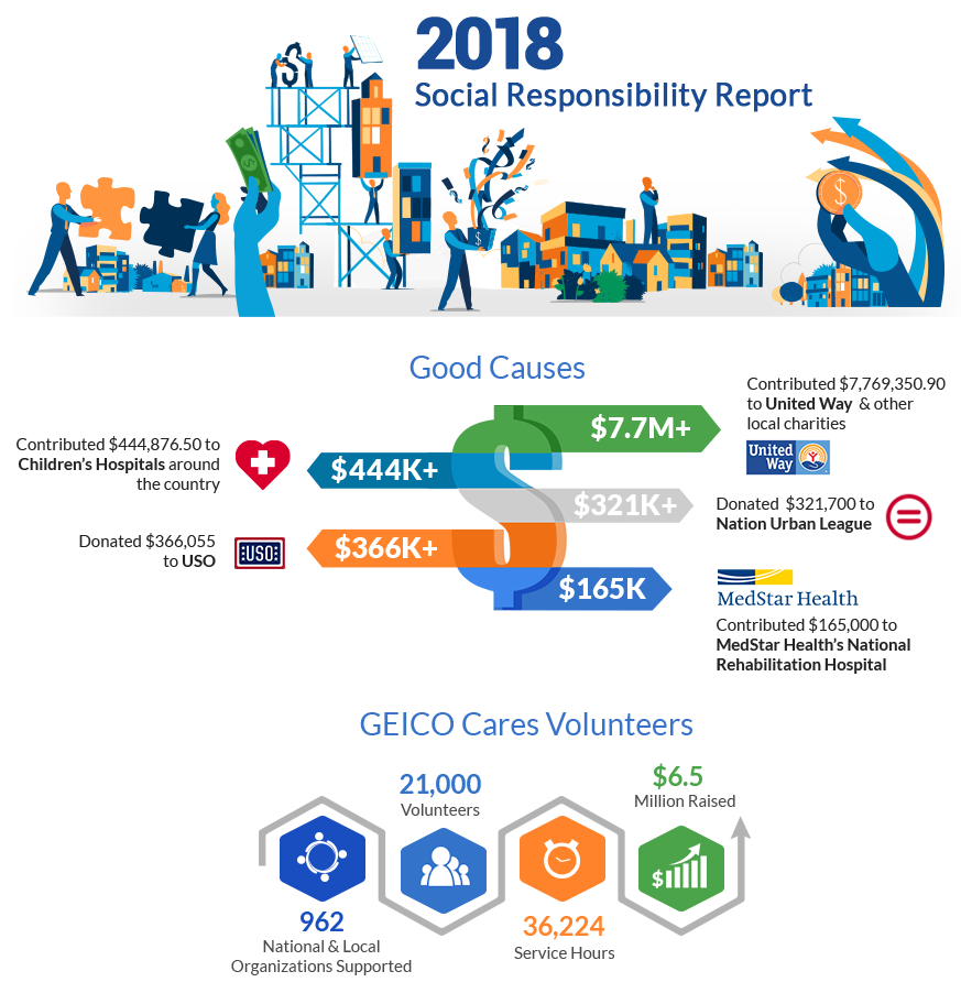 2018 Social Responsibility Report Infographics