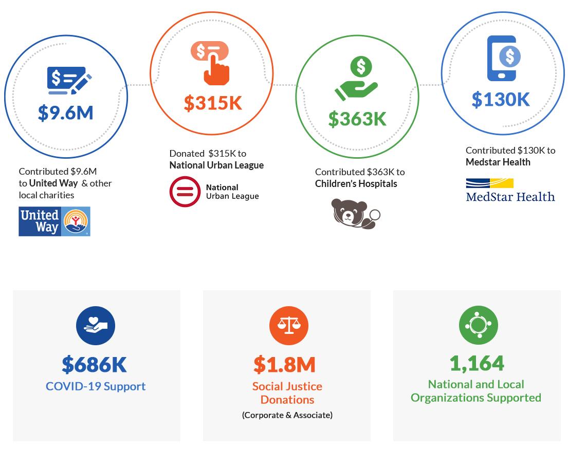 Infografía del Informe de Responsabilidad Social 2020