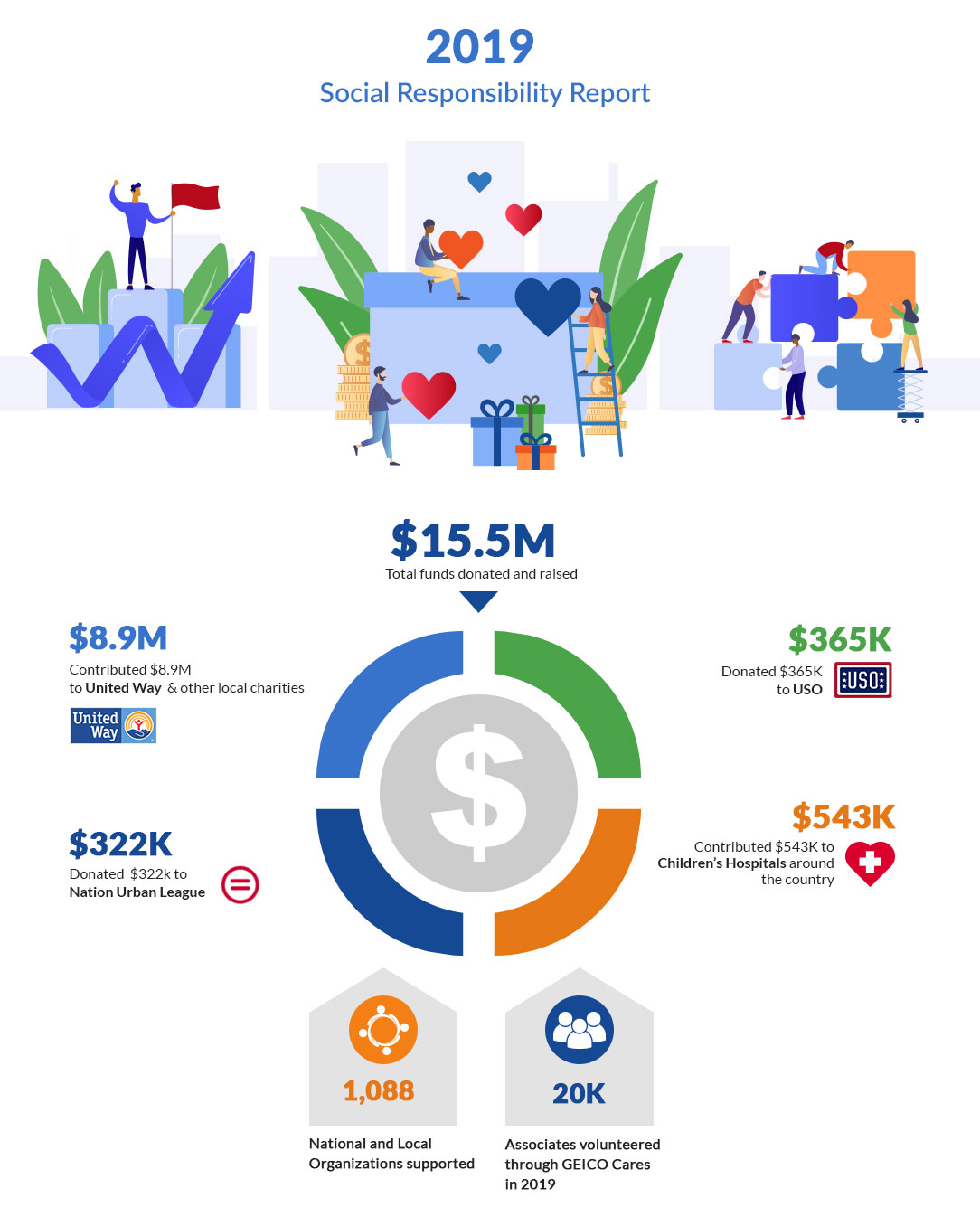 2019 Social Responsibility Report Infographics