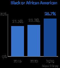gráfico de barras de los asociados afroamericanos