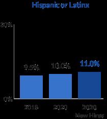 gráfico de barras de socios hispanos