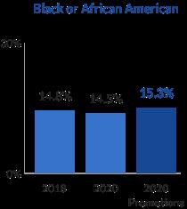 gráfico de barras de gestión afroamericana