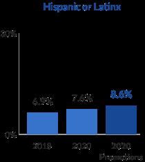 gráfico de barras de gestión hispana