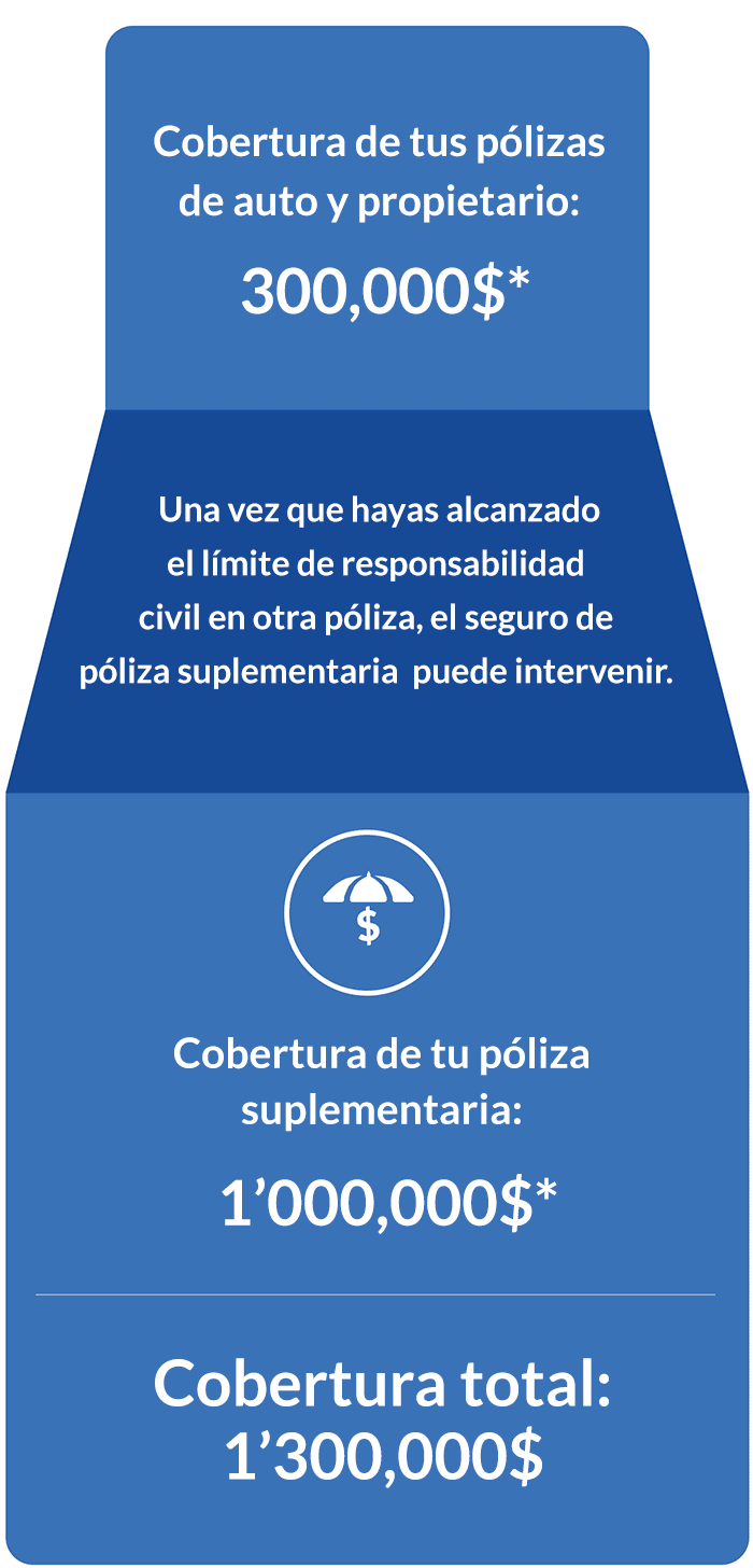 Cuando alcanzas el límite de responsabilidad civil de otra póliza, la póliza de seguro suplementaria puede intervenir.