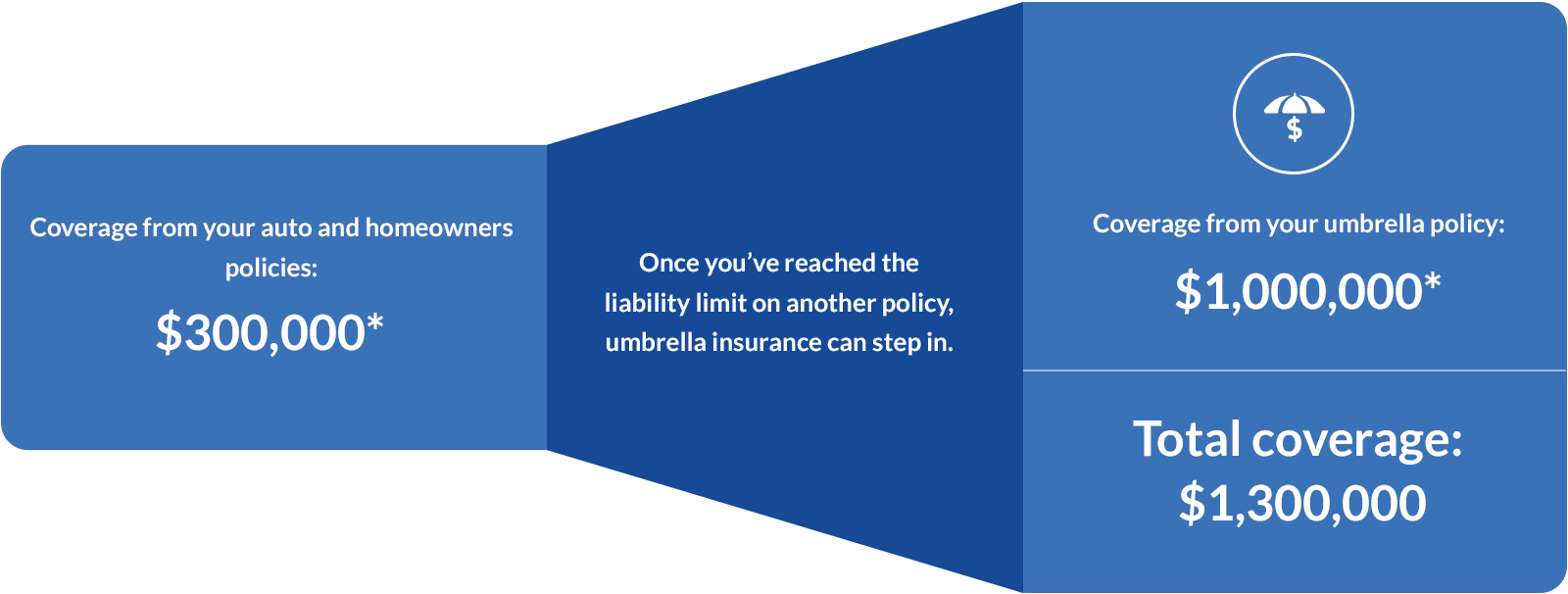 Umbrella Insurance Quote Umbrella Insurance  Get A Free Quote Today  Geico®